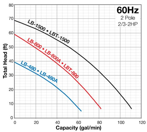 LB SERIES Performance Range